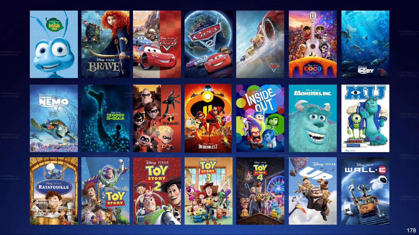 Resultado de imagen de pixar films